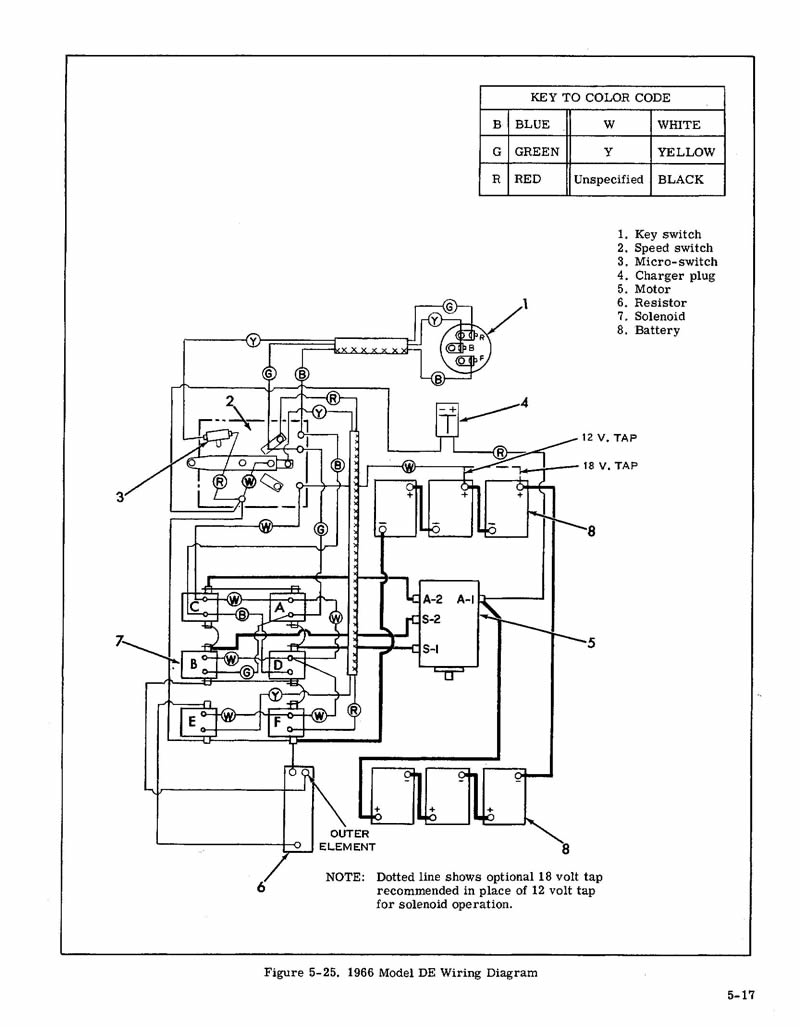 1989 ezgo wiring diagram pictures to pin on pinterest